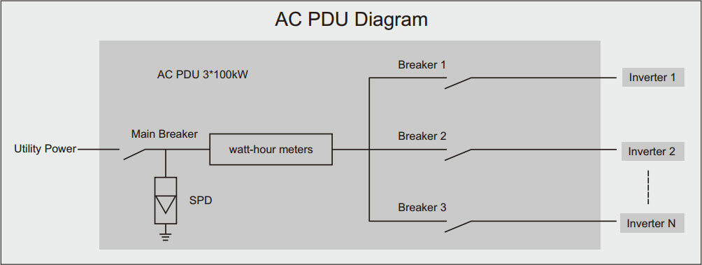 AC Power Distribution Unit