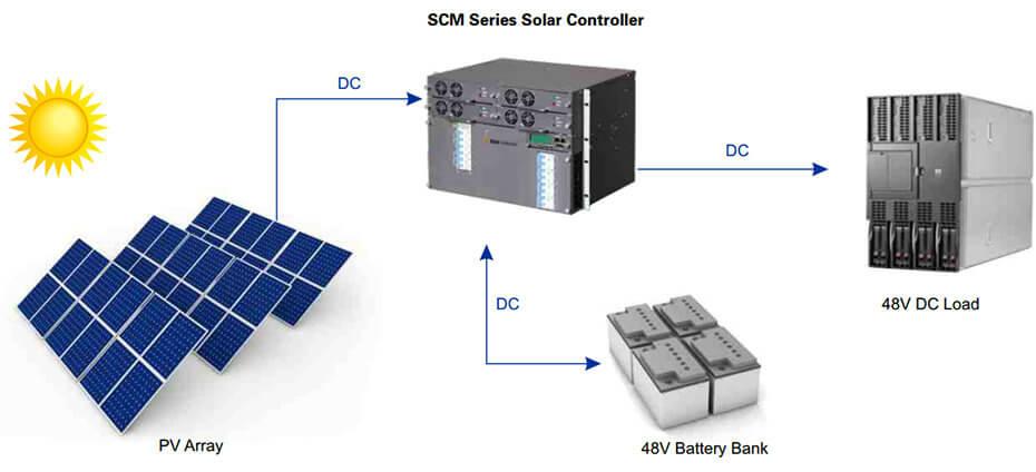 Scm Solar solar controller shenzhen jingfuyuan tech co ltd
